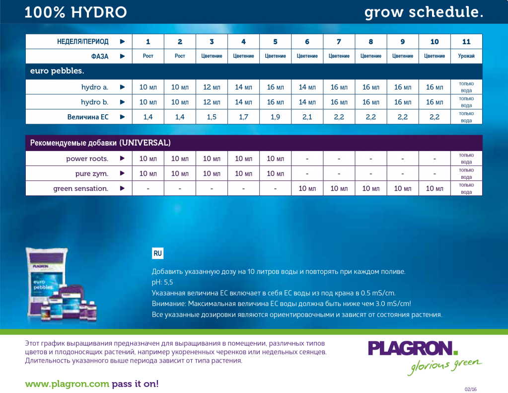 100% HYDRO _PLAGRON GROW SCHEDULE_RU.png